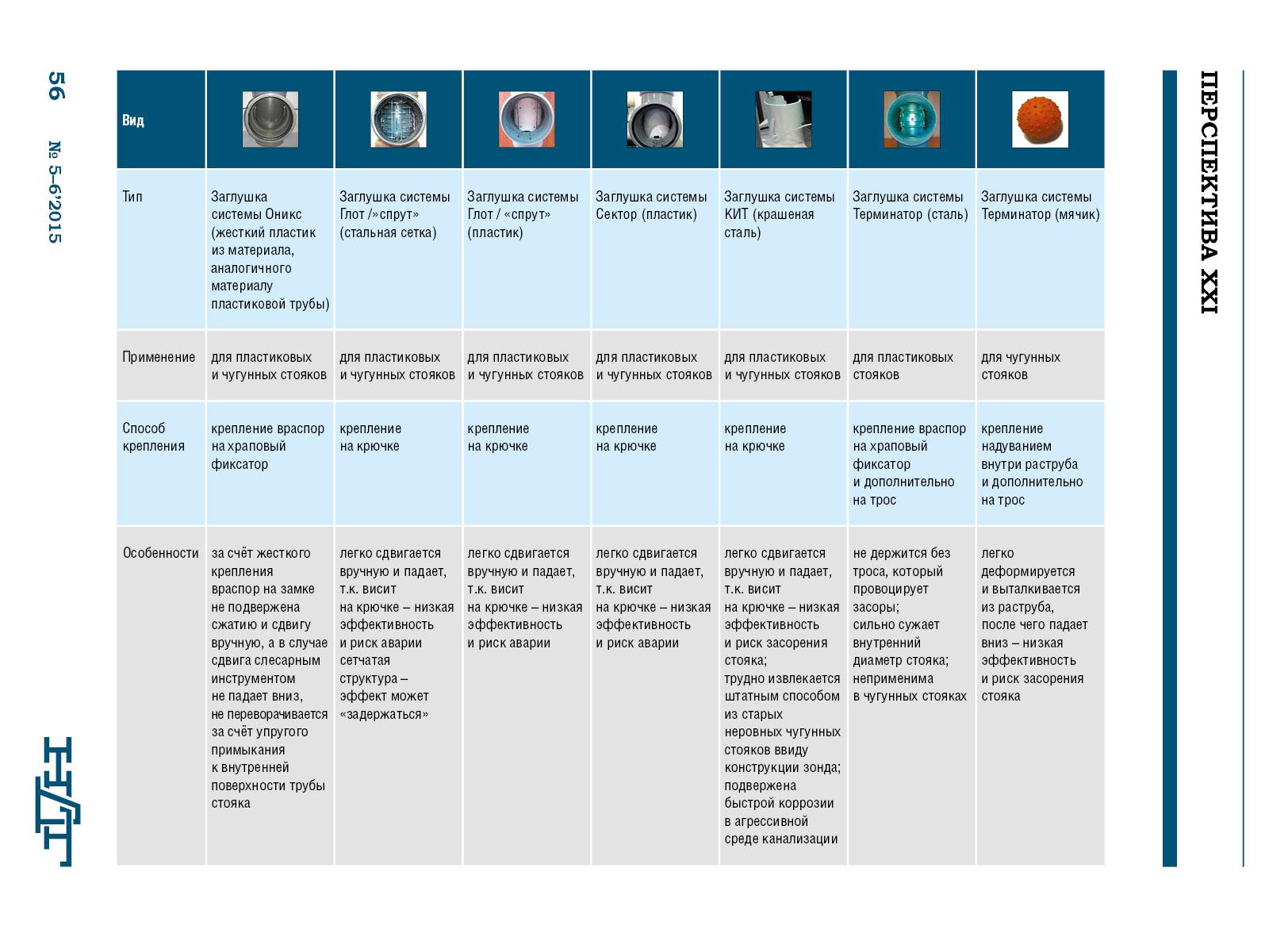 Приложение - Сравнительная таблица различных типов заглушек