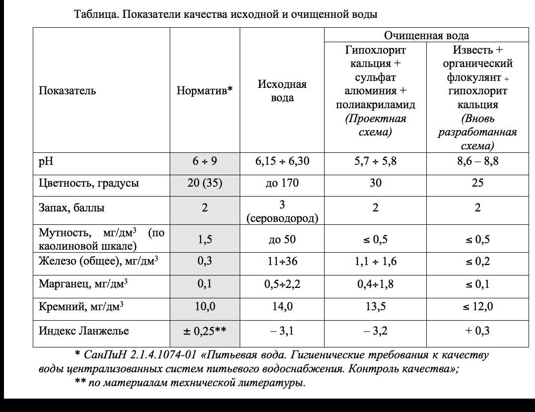 povy-shenie-e-ffektivnosti-ustanovki-struya-doc-rezhim-sovmestimosti-2016-09-08-02-11-43